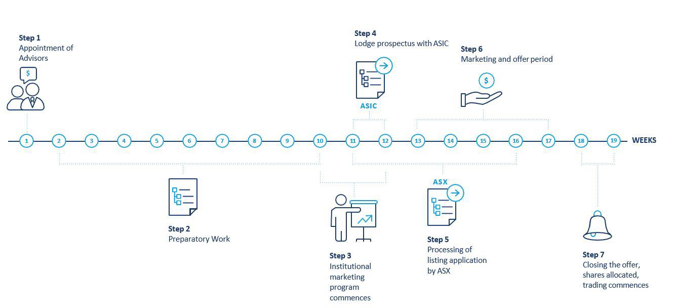 listing process steps
