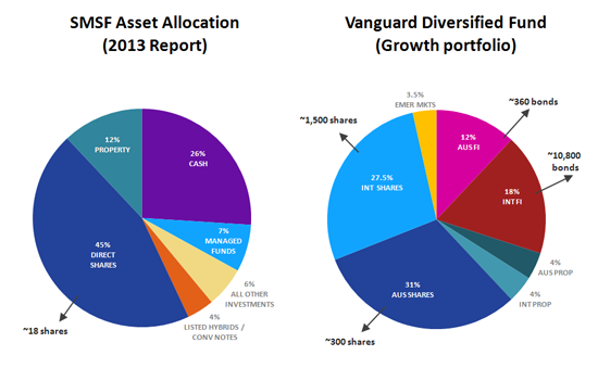 Vanguard's diversified growth fund