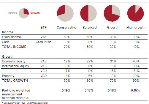 Table showing four types of portfolios from Vanguard