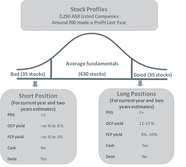 Diagram from Cadence Capital showing attributes of 'good' stocks and 'bad' stocks