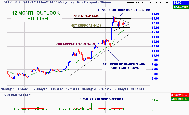 Candlestick chart of Seek - from August 2011 to June 2014