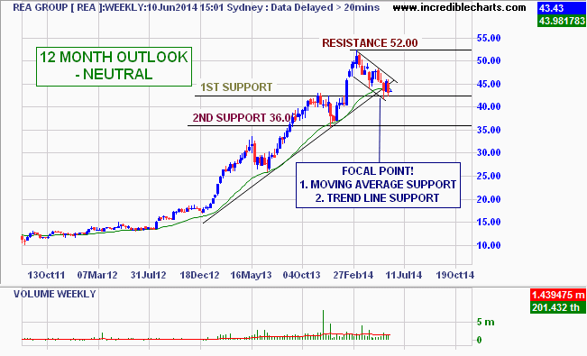 Candlestick chart of REA - from October 2011 to June 2014
