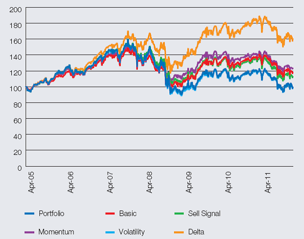 Line chart showing impact of buy/write strategy for 30 blue-chip stocks - from April 2005 to December 2011