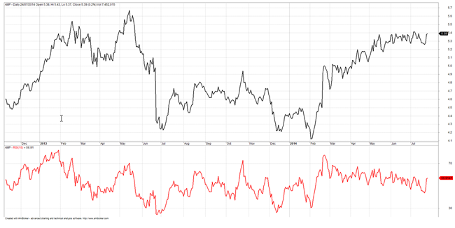 Options on asx stocks