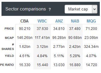 Sector comparisons of 5 largest ASX-listed banks