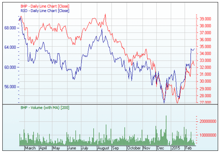 BHP Billiton compared to Rio Tinto - line chart over 1 year