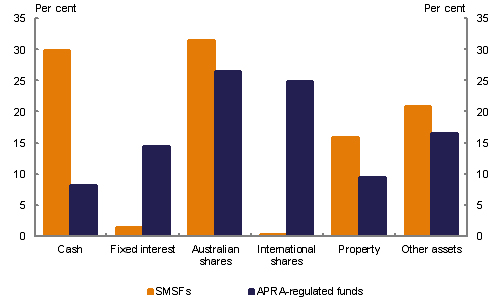 Average asset allocation in SMSFs bar chart - 2013