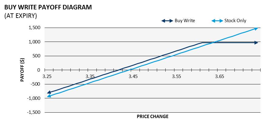 Option trading strategies asx