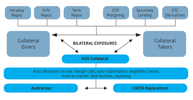 ASX Collateral - Centralised Collateral Management Service - ASX