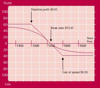 bear spread payoff diagram