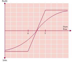 bull spread payoff diagram