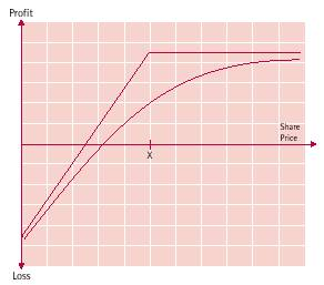 Asx option trading strategies