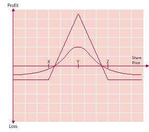long butterfly payoff diagram