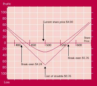 long straddle payoff diagram