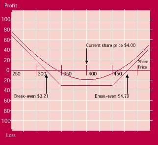 long strangle payoff diagram