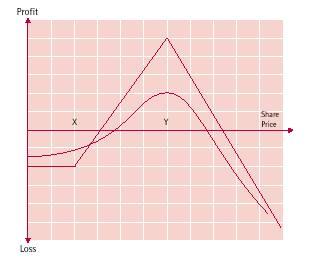 ratio call spread payoff diagram