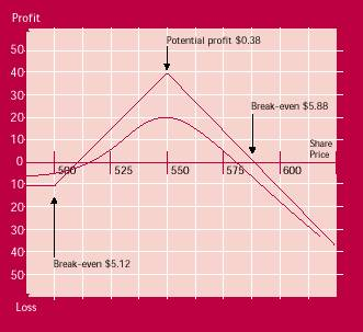 ratio call spread payoff diagram