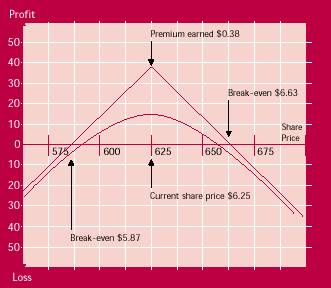 short straddle payoff diagram