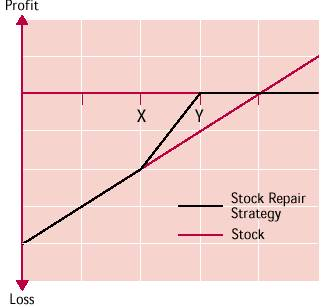 stock repair payoff diagram