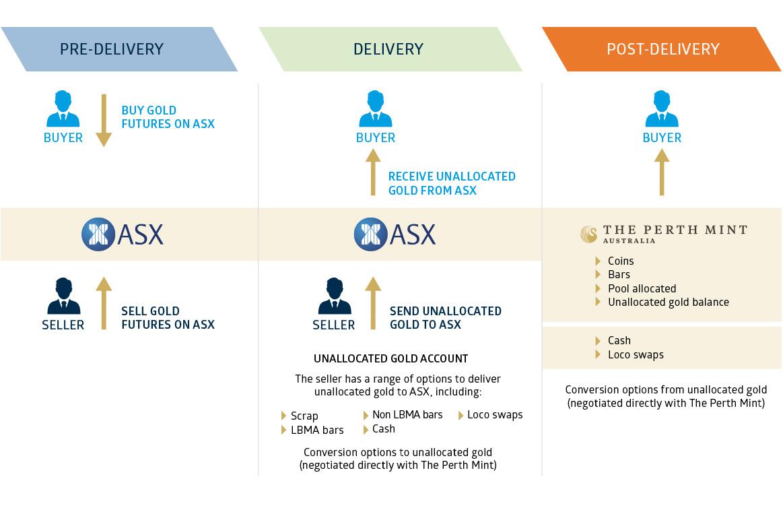 ASX Gold Futures