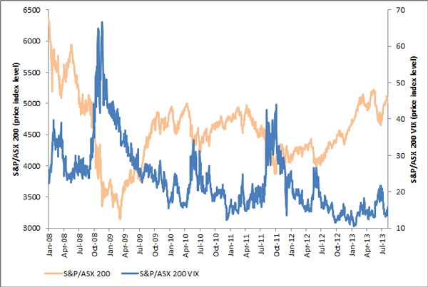 S&P/ASX 200 VIX and S&P/ASX 200 Chart