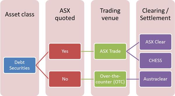 quoting debt securities on asx asx