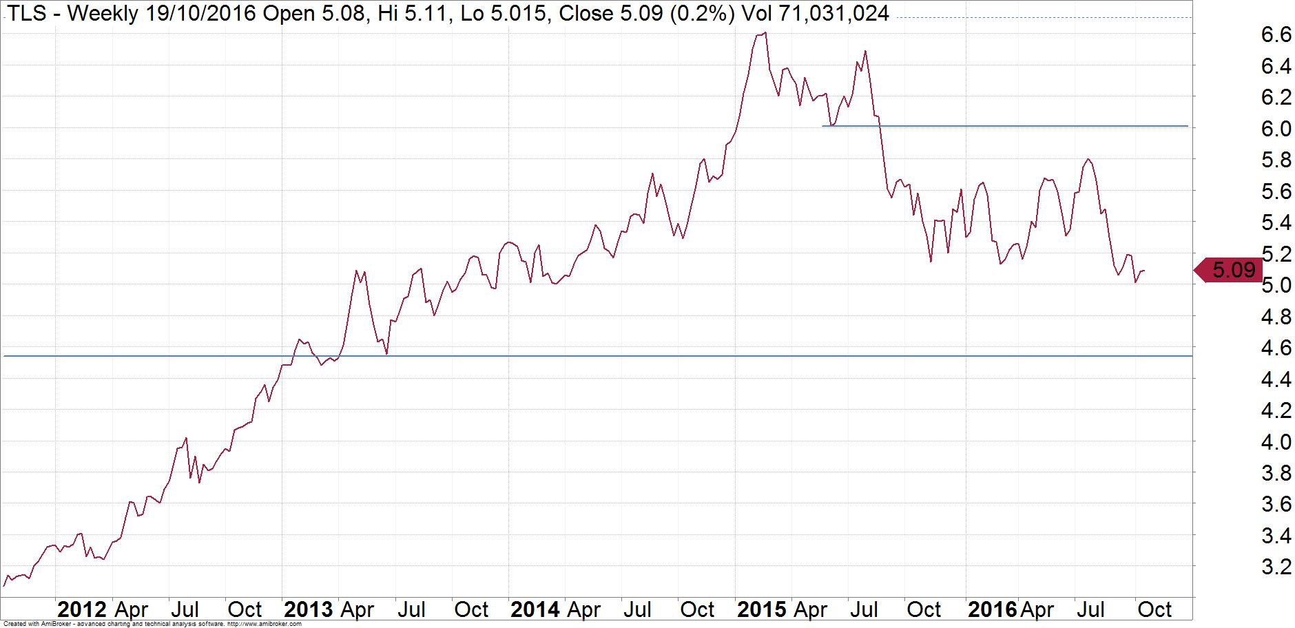 Gable-Telstra-Graph