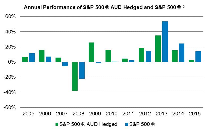 Chart of hedged vs unhedged SP500