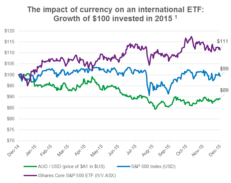 Image of chart of ETF impact from currency