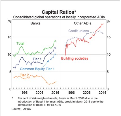Abernethy - bank capital ratio chart