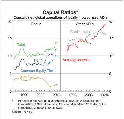 Abernethy - bank capital ratio chart