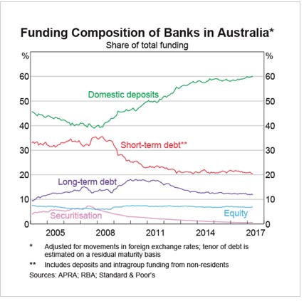 Abernethy - bank funding composition chart