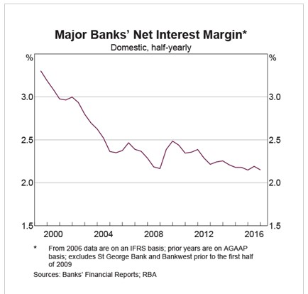 Abernethy - bank net interest margin