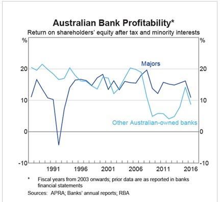 Abernethy - bank profitability chart