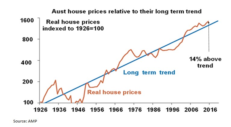 Abernethy-house price chart