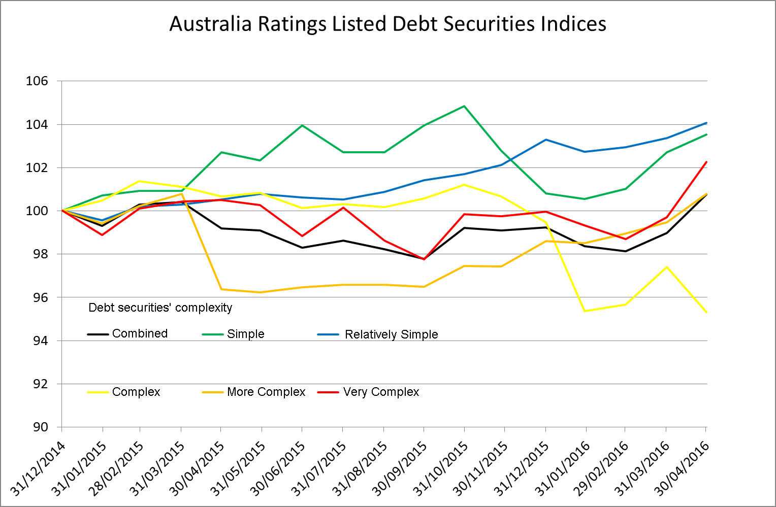 Australian rating debt index chart