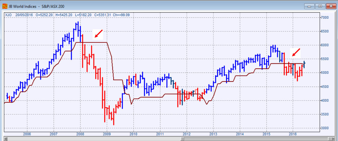ASX/S&P 200 monthly chart