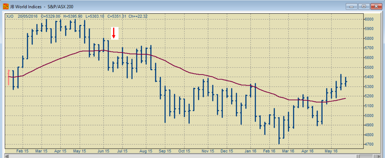 ASX/S&P 200 weekly chart
