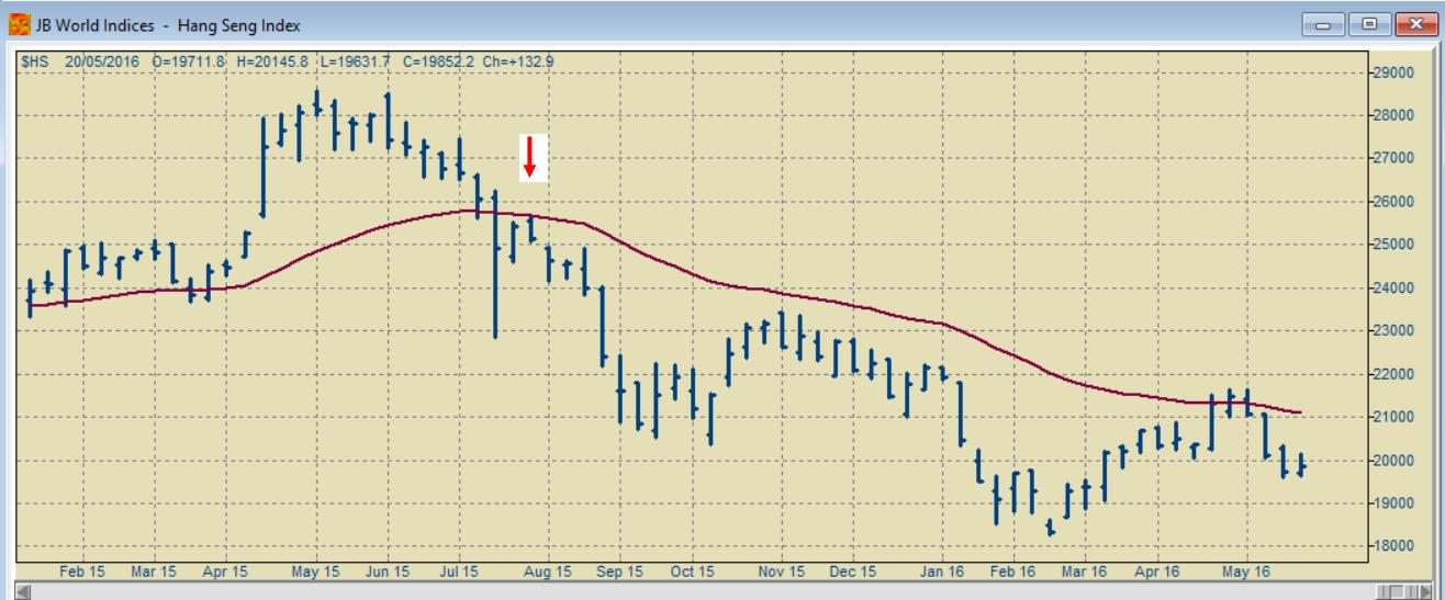 Hang Send weekly chart