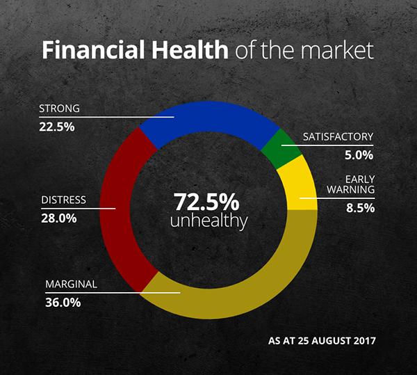 Damato financial health chart