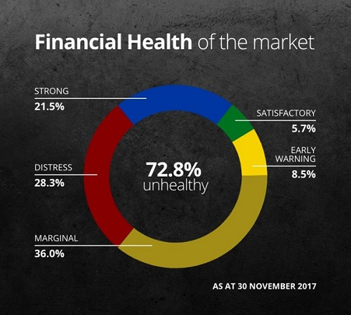 Damato-health of market Nov 2017