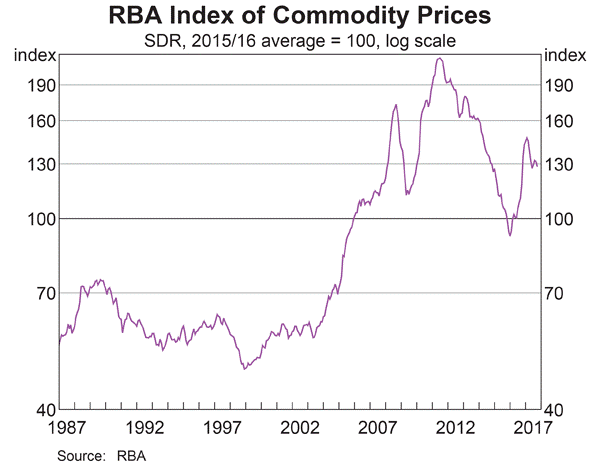 Damato Commodity price index chart