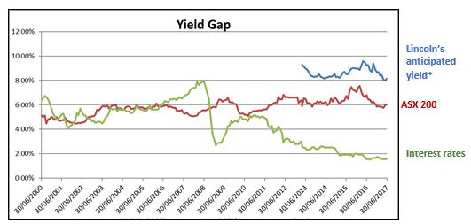 Damato yield gap chart