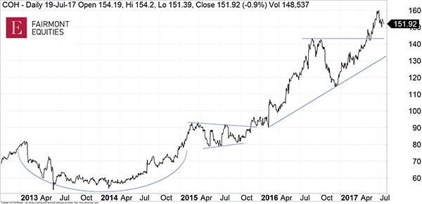 Gable COH Price Chart