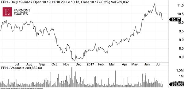 Gable FPH price chart