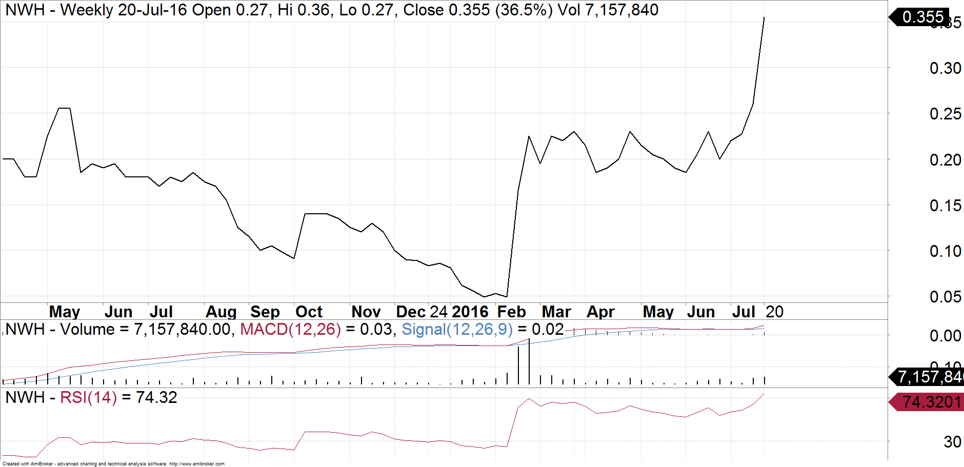 Chart of NRW Holdings