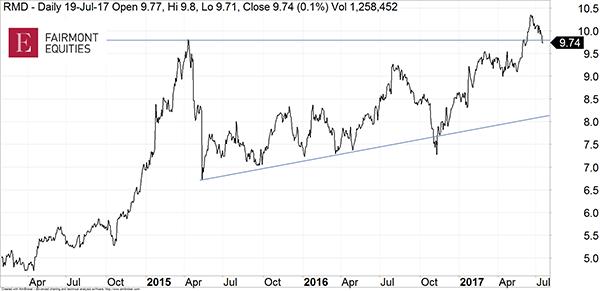 Gable RMD price chart