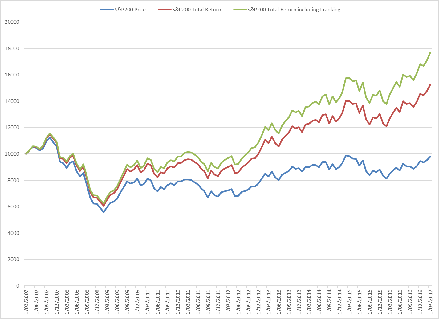 Top Shares For Income And Growth Asx