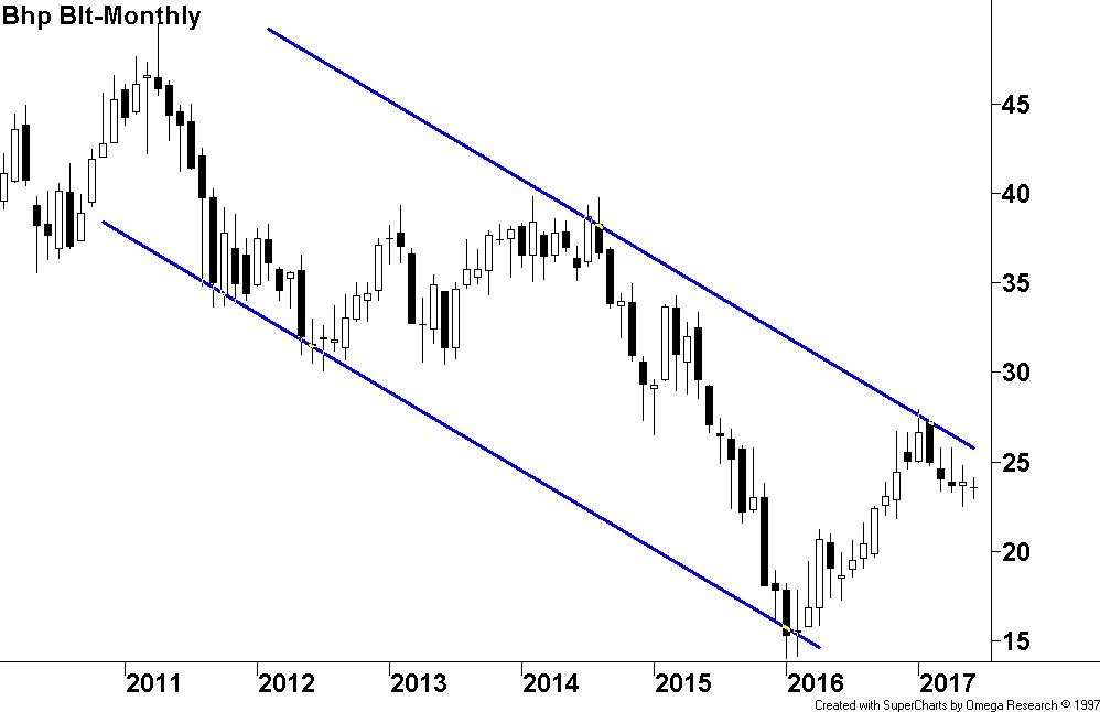 Hull - BHP price chart
