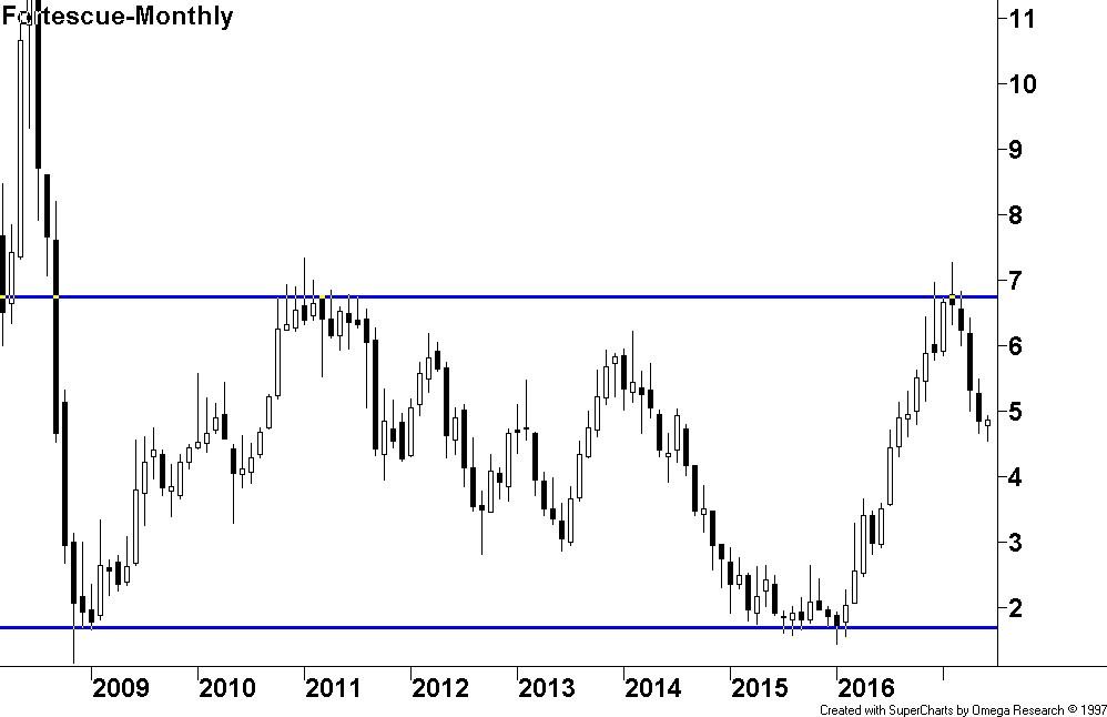 Hull - FMG price chart
